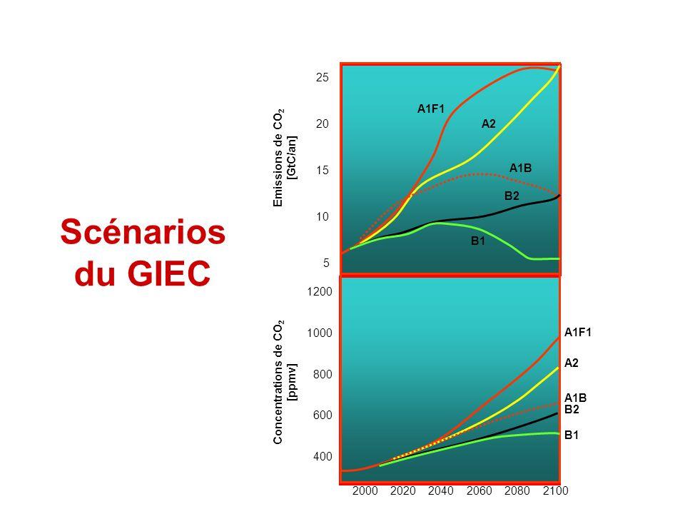 Scénarios du GIEC 25 20 15 10 5 Emissions de CO2 [GtC/an] 1200 1000